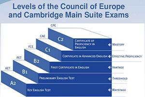 Organizovano polaganje za međunarodne sertifikate za engleski jezik.